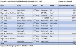Perfect itinerary for a week to visit Kedarnath & Badrinath: LTC Uttrakhand