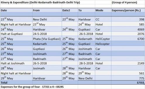 Itinerary & Expenditure (Delhi-Kedarnath-Badrinath-Delhi Trip)