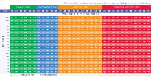 Take a look at this great BMI chart!