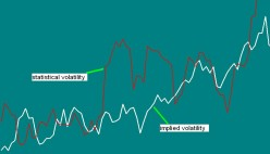 Trading Stock Options in Volatile Markets