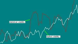 The volatility implied by the options should be the same as the statistical volatility, if not??