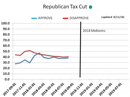 CHART 21 - GOP Tax Cut