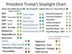 An Anthology of Donald J. Trump's Presidency (updated 8/29/2018)