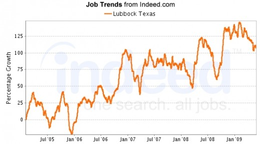 Although fluctuating markedly, the number of job listings found in Lubbock has increased generally from 2005 - 2009, with another increase starting in February 2009.