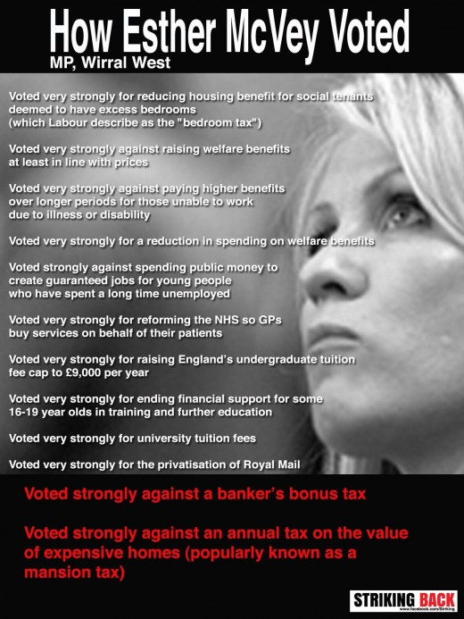 All The Things Esther McVie Voted Against.