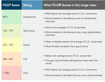 Base FICO scores range from 300 to 850, and FICO scores from certain industries can range from 250 to 900.