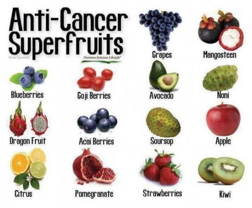 Anti-cancer Super-fruits