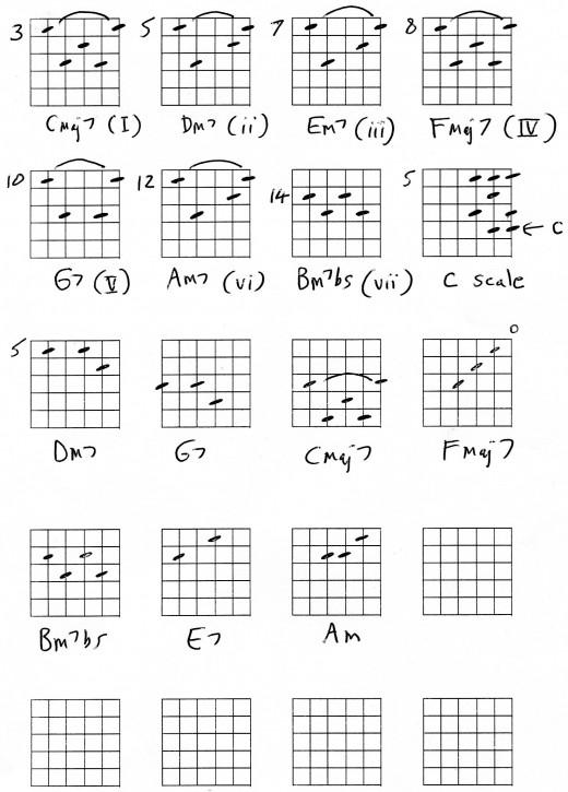 Ukulele : ukulele barre chords Ukulele Barre Chords along with ...