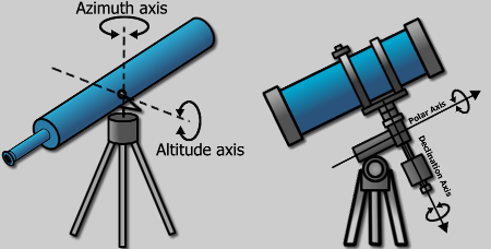 Equilateral vs. Alt-Azimuth Mounts—which one do you need?  What are the differences?
