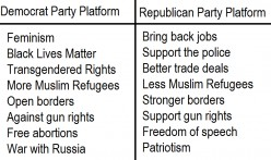 What Does Democrats Stand For?