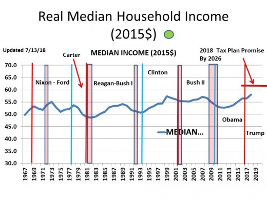 CHART INC - 1  Real Median Household Income (2015$) - Updated Annually