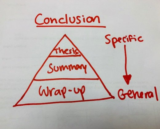 Conclusion paragraphs begin with specific information and end with more general information to wrap up the final ideas of the essay.