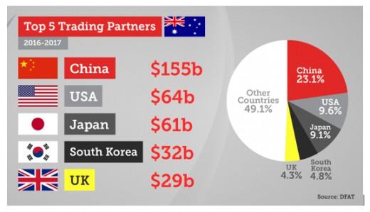Australia's Top 5 Trading Partners