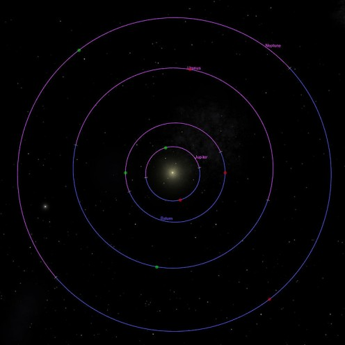 The orbits of the outer planets