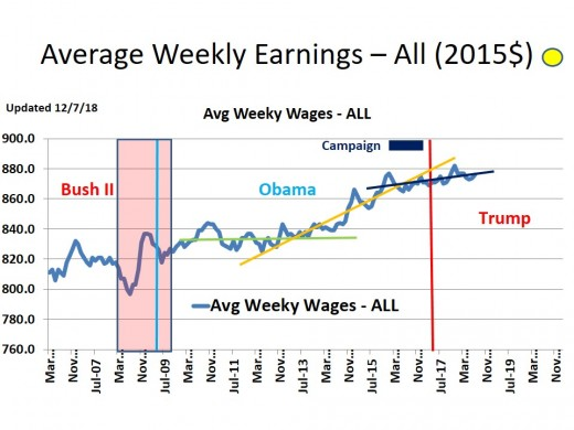 CHART INC - 3  Average Weekly Earnings (2015$) - All Employees
