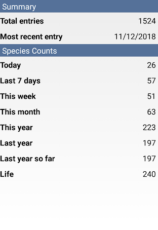 Mobile phone apps such as the excellent Bird Journal make keeping records of your sightings and lists easier than ever before. Yes these are my own totals. They're fairly low because I started my life list again from scratch in 2016.
