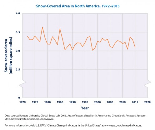 From Rutgers University Global Snow Lab, 2016, US Environmental Protection Agency