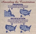 What Amendments to the Constitution I Support