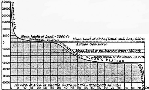Diagram showing the main features and depth analysis of a continental slope