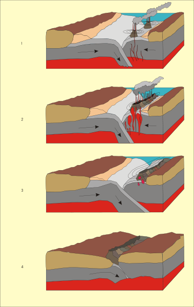 An illustrative diagram showing the formation of an island arc at a subduction zone
