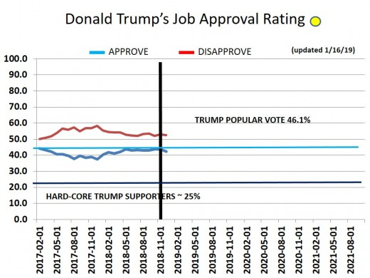 CHART 17 - TRUMP APPROVAL RATING