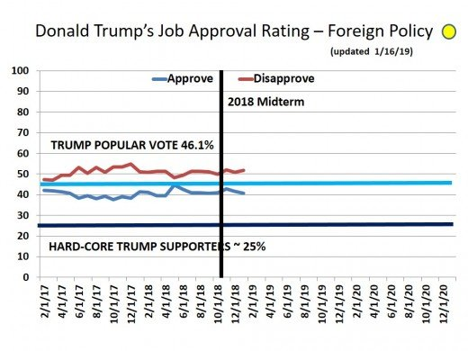 CHART 19 - TRUMP APPROVAL RATING - FOREIGN RELATION
