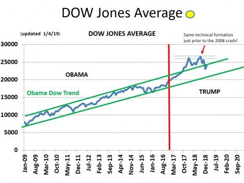 Dow Jones Industrial Index During the Obama and Trump Presidencies