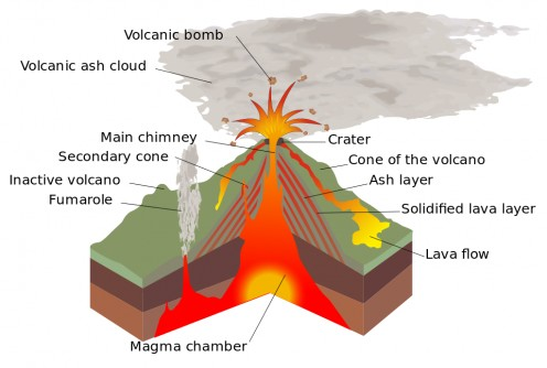 This diagram shows the formation and key features of a volcano. When an eruption happens, layers of lava and ash build up into a mountain