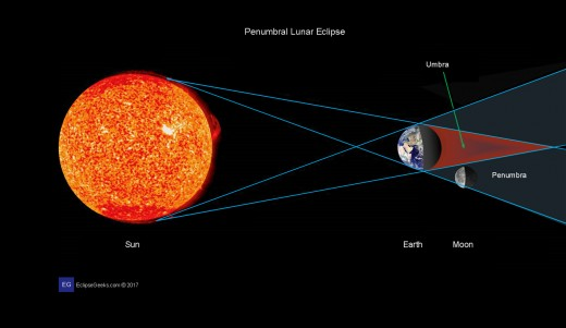 Here is a diagram of what exactly happens during a lunar eclipse.