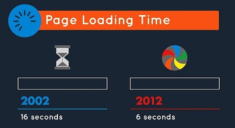 In 2002, it took an average of 16 seconds for a web page to load.