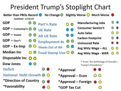 An Anthology of Donald J. Trump's Presidency (updated 3-3-19)