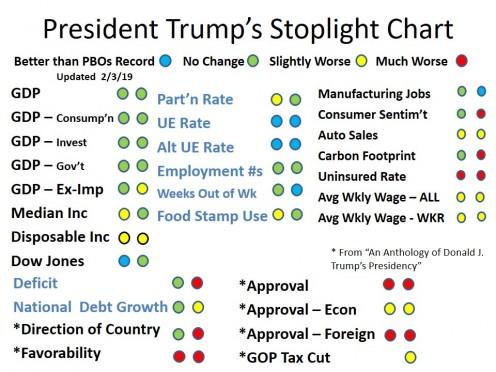 CHART 2 - President Trump's Stoplight Chart - Feb 2019