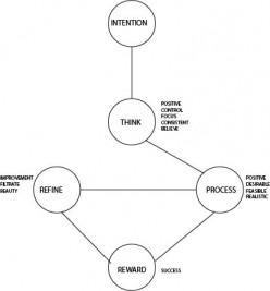 Steps toward Success