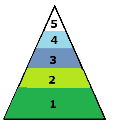 A diagram showing the five biological zones of a high mountain