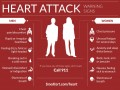 Surviving a Heart Attack: The Beat Goes On