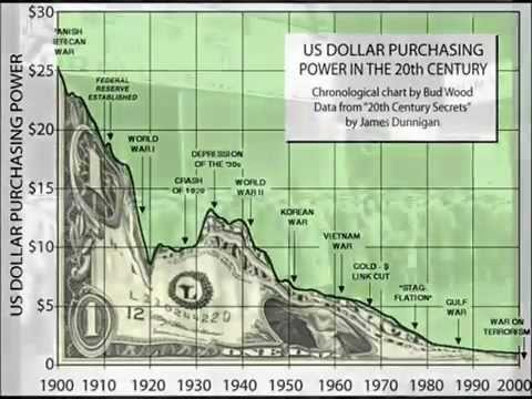 US Dollar - a Victim of Overspending and Inflation