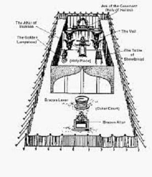 This is a diagram of the tent sanctuary the Israelites built while in the wilderness