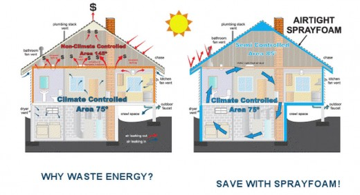 Energy-efficient homes are green homes...