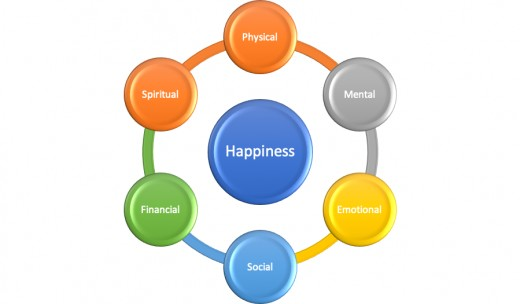 The 6 Compartments of Happiness