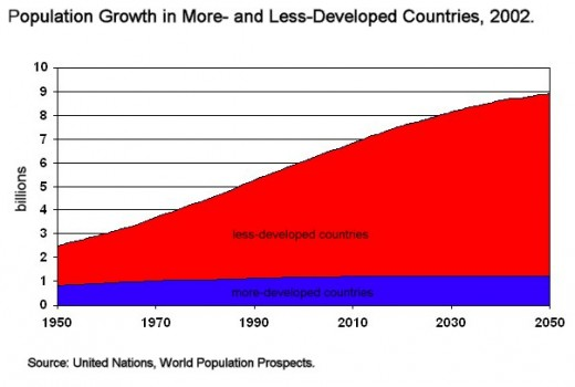 The majority of world population growth today is occurring in less developed countries