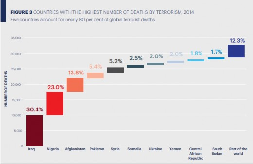 Figure 1: Showing countries with the highest fatalities from terrorism in 2014.