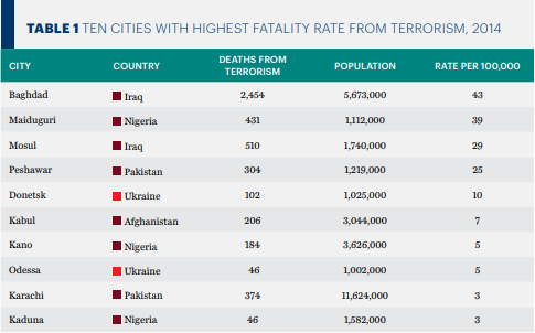 Figure 3: Showing top ten cities with the highest fatalities from terrorism in 2014 concentrated in just five countries.