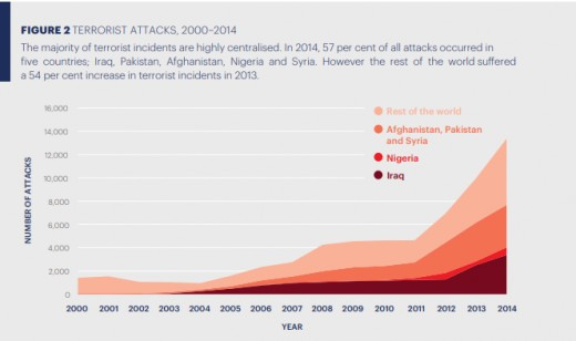 Figure 4: Showing that 57% of all incidents happened in five countries with the highest attacks from terrorism spanning the period 2000 to 2014.