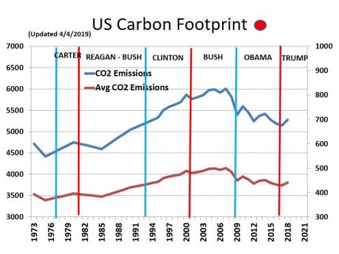 CHART MISC - 5  U.S. Carbon Footprint