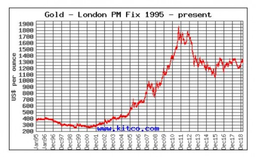 Price of gold from 1995 to April 2019.
