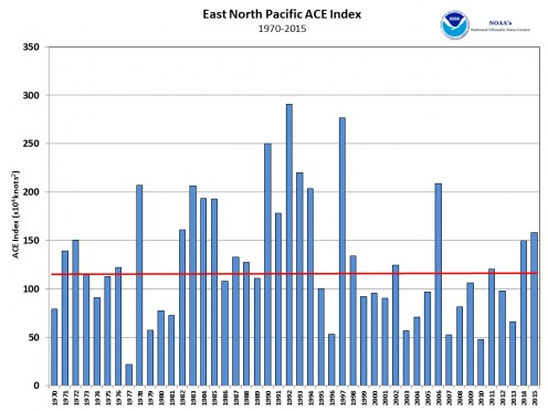No trend in Pacific hurricanes for forty-five years.