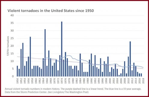 The occurrence of tornadoes has followed a slight downward trend, since the year 1950.