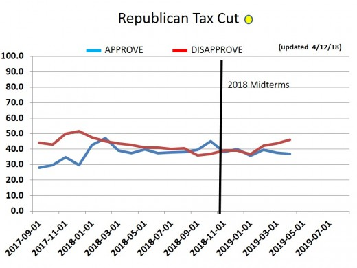 CHART 21 - TRUMP TAX PLAN - 4/12/2019 Now that returns are in, people are not happy