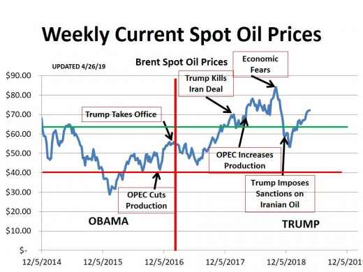 CHART 1 (11/2018) - HISTORICAL SPOT OIL PRICE CHANGES OVER THE PERIOD OF THIS HUB (the lines represent technical markers; see commentary)