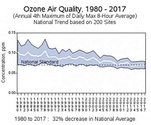 United States Environmental Protection Agency Ozone Air Quality Graph